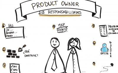 Curso de Scrum Product Owner Professional Certification (SPOPC)