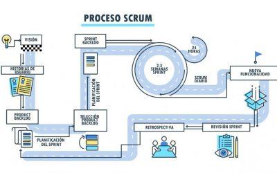 Scrum Foundation Professional Certification (SFPC)
