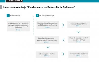 """Línea de aprendizaje: """"Fundamentos de Desarrollo de Software"""""""