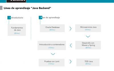 """Línea de aprendizaje: """"Java Backend"""""""